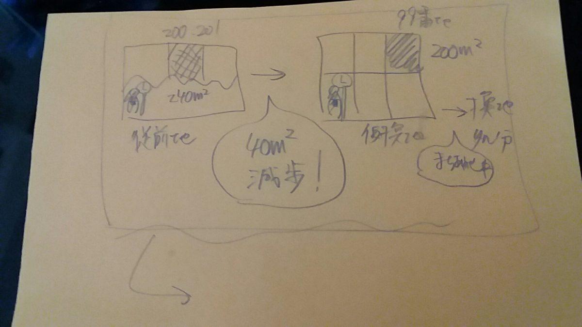 区画整理と組織~もちぬしに関する考察~